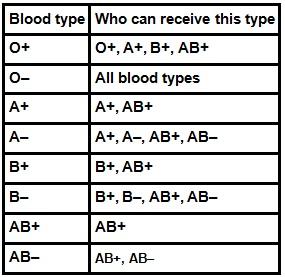 Blood type   Health Beat
